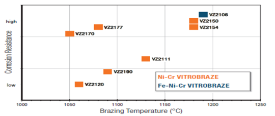 Comparison to the corrision resistance of brazed VITROBRAZE / AISI 316 L joints towards exhaused gas condensate versus brazing temperature