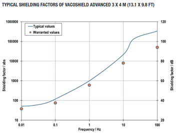 Typical Shielding Factors of VACOSHIELD Advanced
