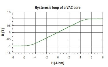 Hysteresis Loop of a Current Transformer
