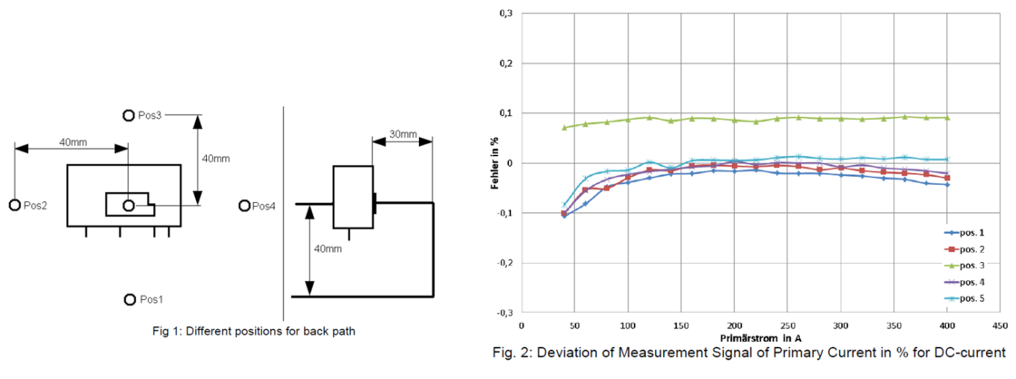 Fig. 1: Different Positions for Back Path  Fig. 2: Deviation of Measurement Signal of Primary Current in % for DC-Current